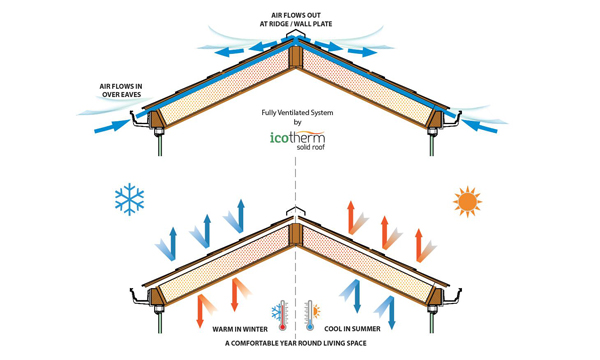 How An Icotherm Fully Ventilated Solid Roof Works Window